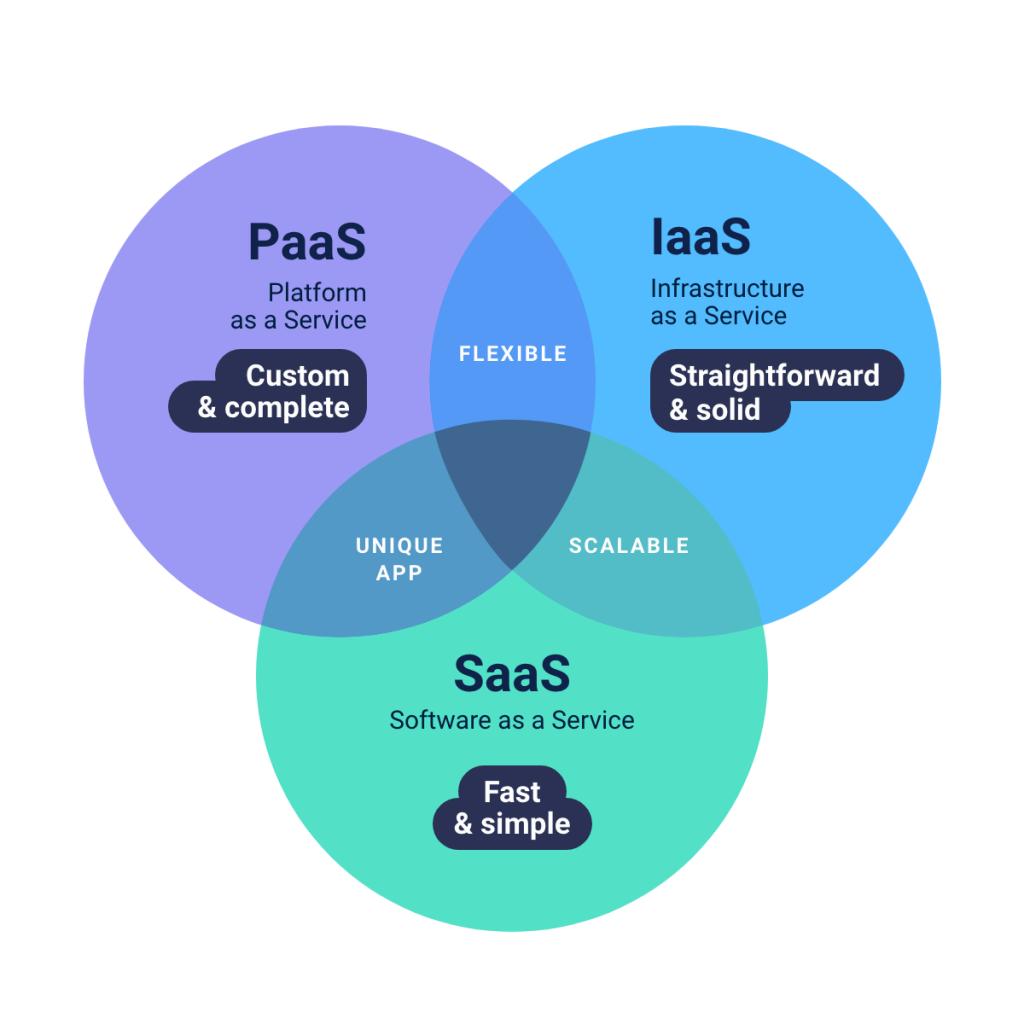 Comparison of cloud computing models paas vs iaas vs saas