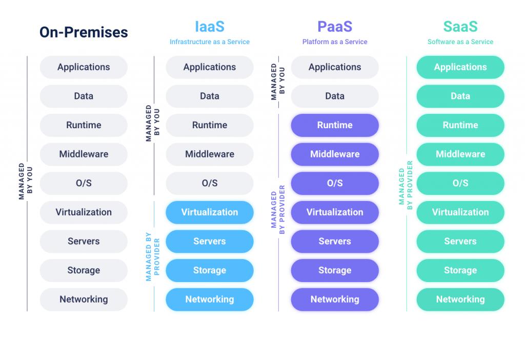 Characteristics of cloud computing models paas vs iaas vs saas