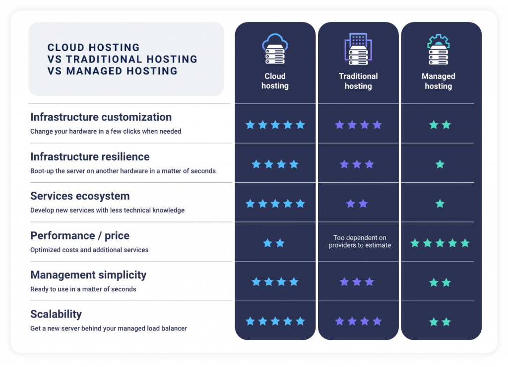 cloud hosting vs traditional hosting vs managed hosting