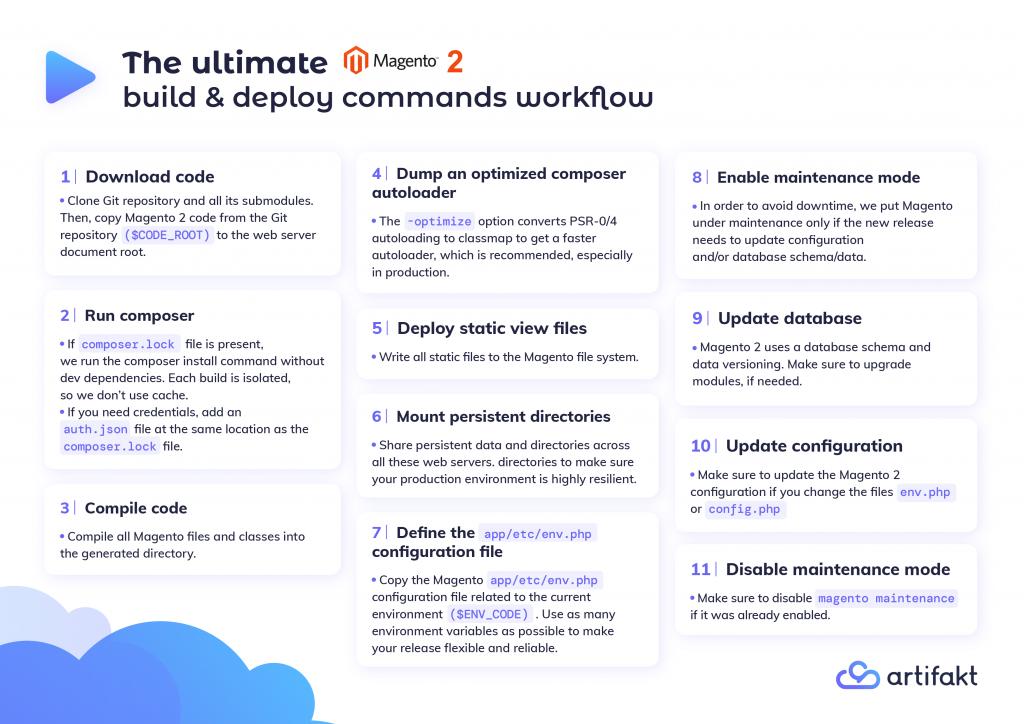 Magento 2 build & deploy commands workflow